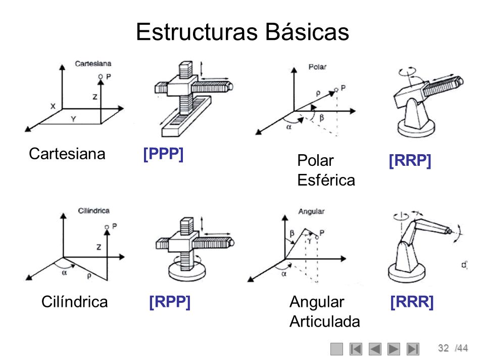 Estructuras Básicas Cartesiana [PPP] Polar [RRP] Esférica